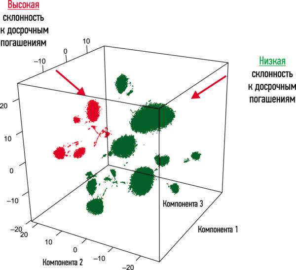Кластеры клиентов с высокой (красный) и низкой (зеленый) склонностью к досрочным погашениям кредита, представленные в пространстве сниженной размерности