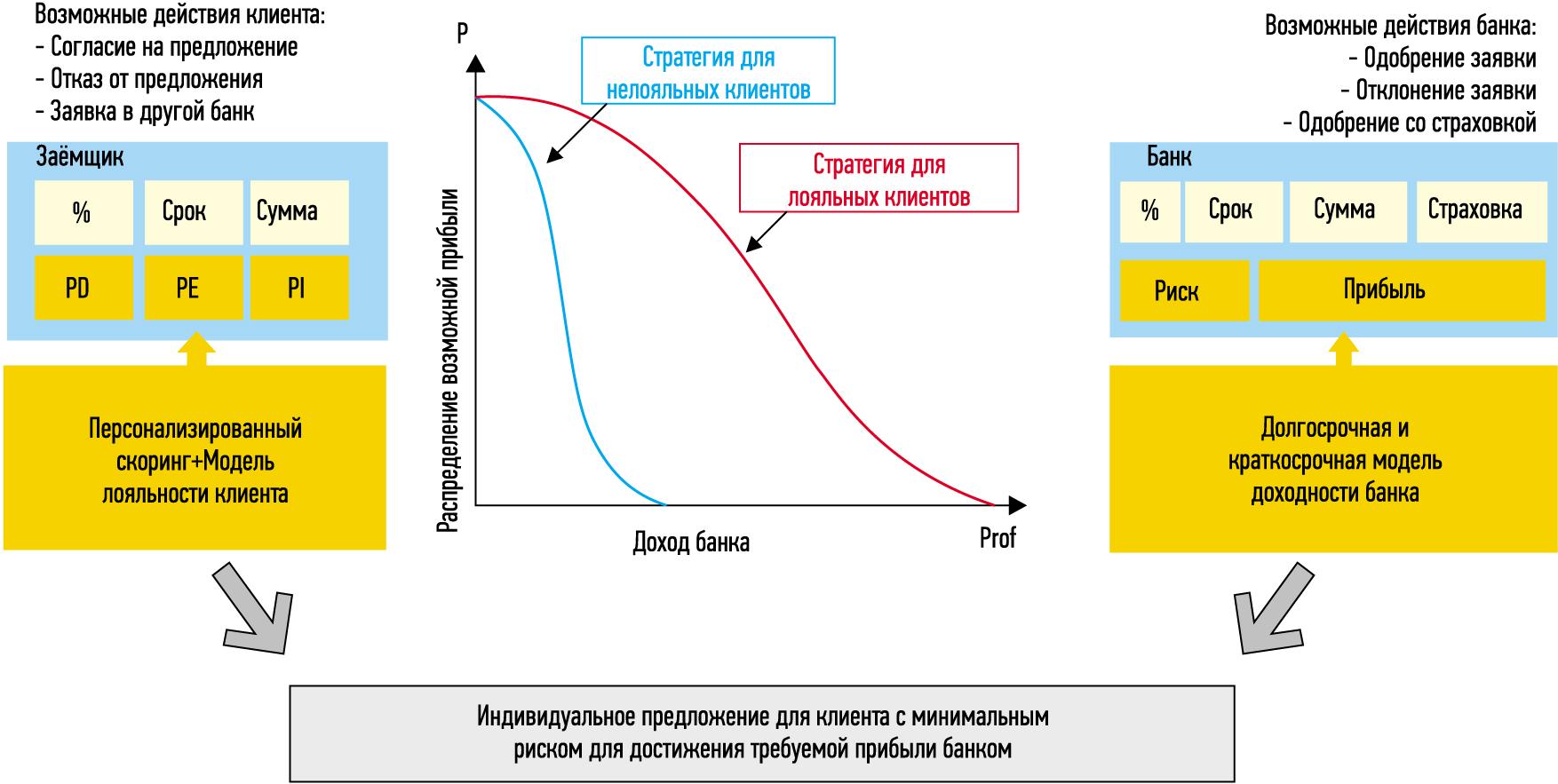 Стратегия оптимизации персональной сделки между банком и заемщиком