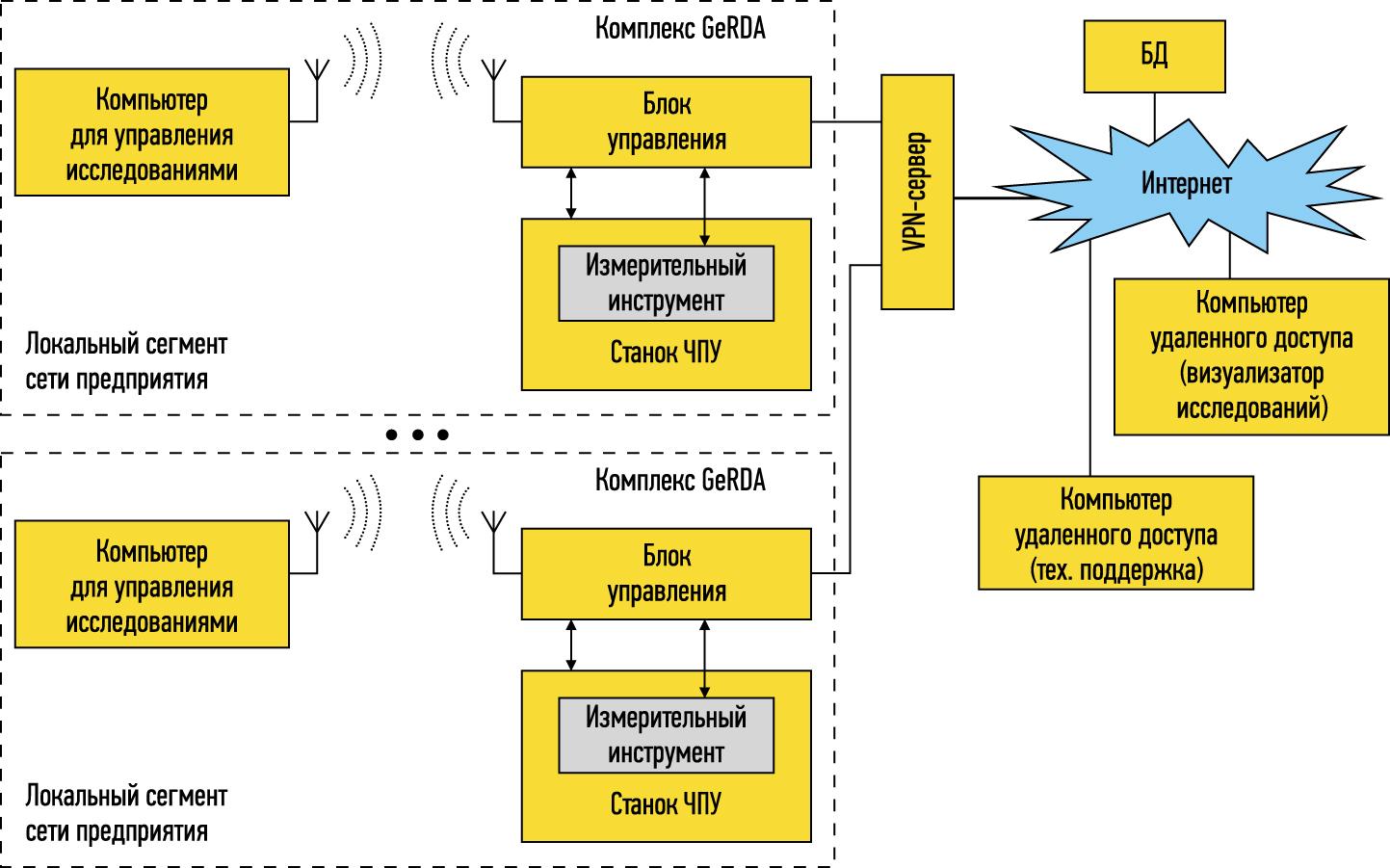 Сетевая схема автоматизации геохимических исследований и документирования с использованием комплексов GeRDA