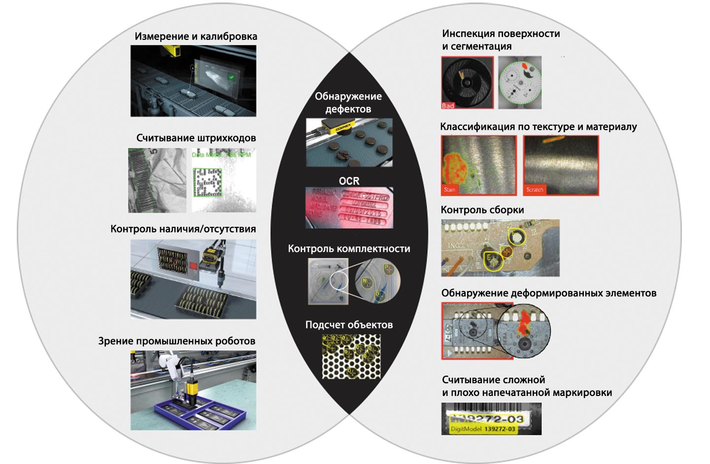 Традиционное машинное зрение vs глубокое обучение: выполняемые задачи