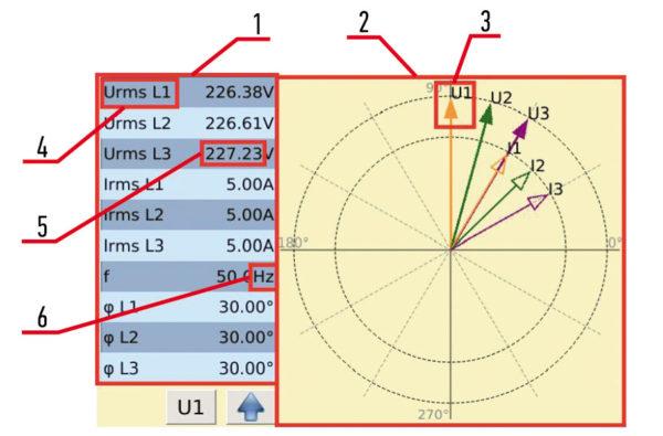 Векторная диаграмма, полученная по результатам измерений напряжений, токов и частоты (Urms, Irms, f)