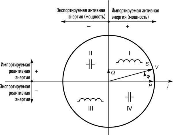 Графическая интерпретация полной мощности в векторном виде (S = P + φQ)