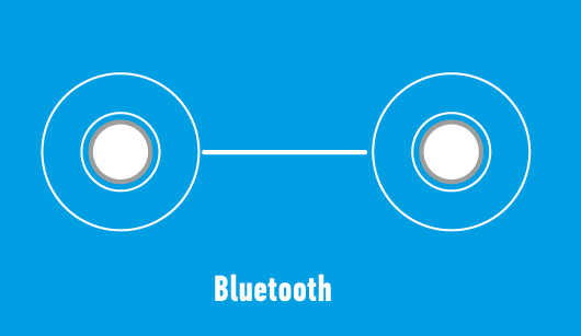 Рис. 2. Bluetooth