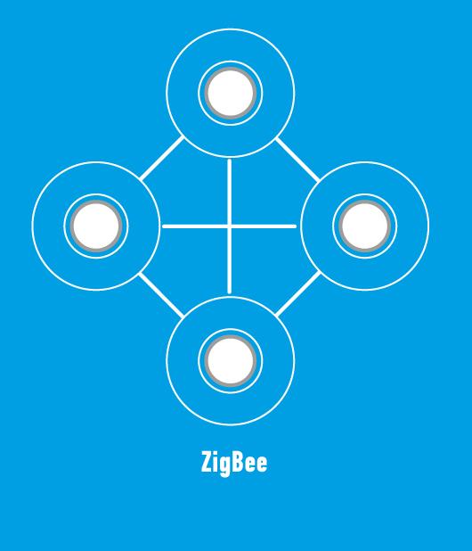 Рис. 3. ZigBee