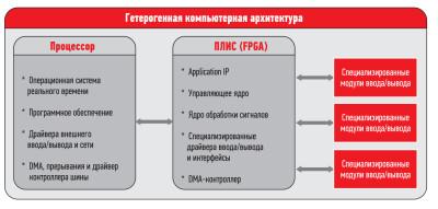 Неоднородная вычислительная архитектура: микропроцессоры комбинированы с ПЛИС (типа FPGA)