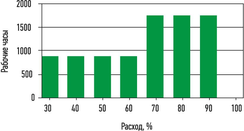 Рис. 2. Расчетная нагрузочная диаграмма