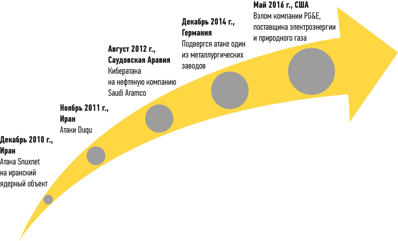 Крупнейшие кибератаки на промышленные сети в 2010-2016