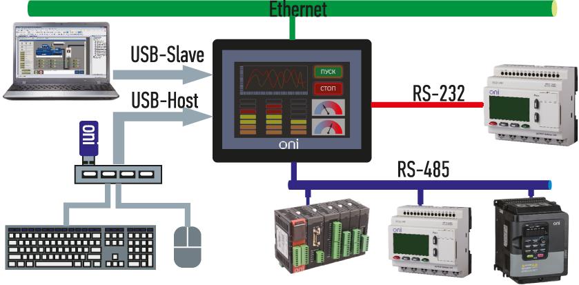 Коммуникационные возможности HMI-панелей