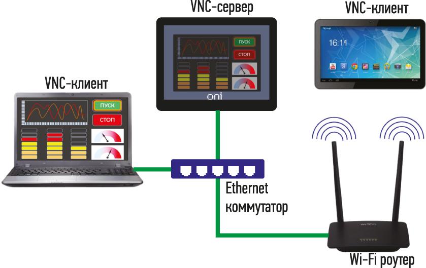 Удаленный доступ к HMI-панели по технологии VNC