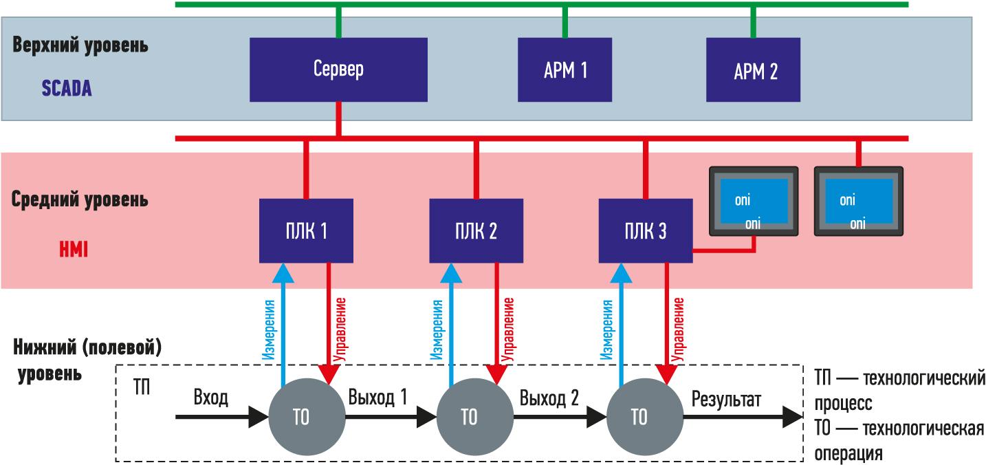 Трехуровневая структура АСУ ТП