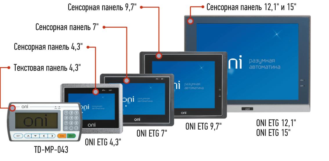 Панели оператора ТМ ONI