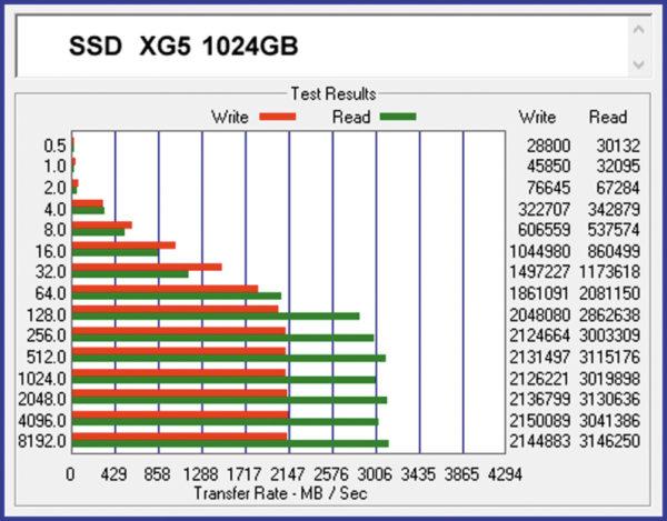 Оценка скоростных параметров SSD XG5 1024GB тестами ATTO Disk Benchmark