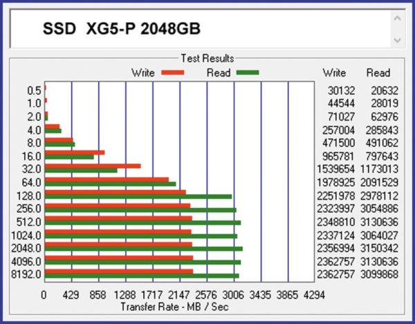 Оценка скоростных параметров SSD XG5-P 2048GB тестами ATTO Disk Benchmark
