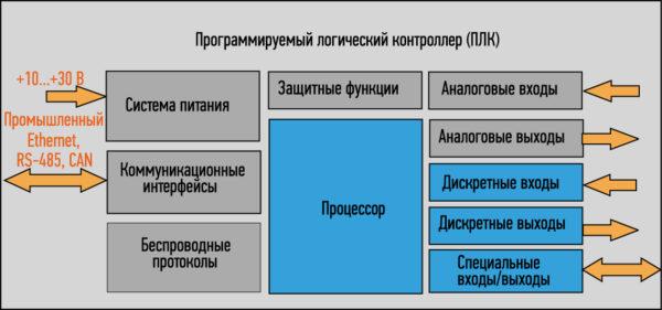 Обобщенная структурная схема ПЛК (PLC)