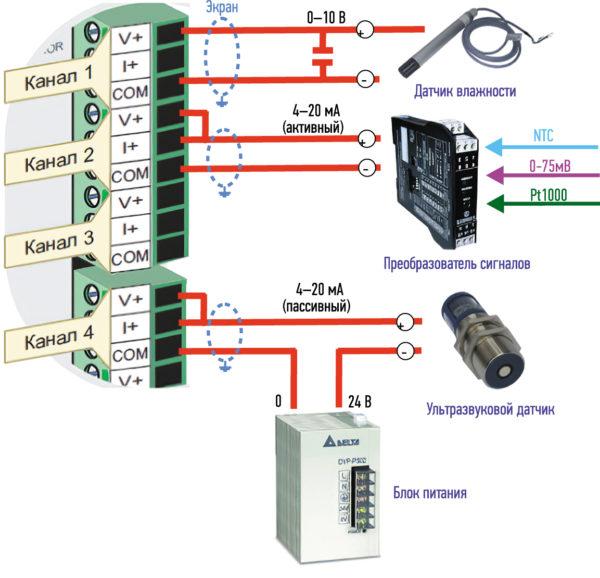 Применение аналоговых входов и выходов ПЛК