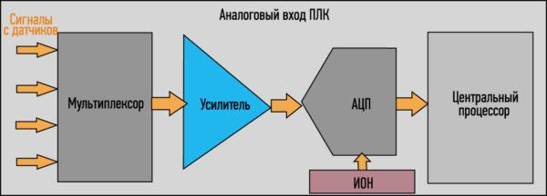 Обобщенная структурная схема аналогового входа ПЛК