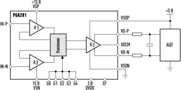 Пример подключения усилителя PGA281 к АЦП