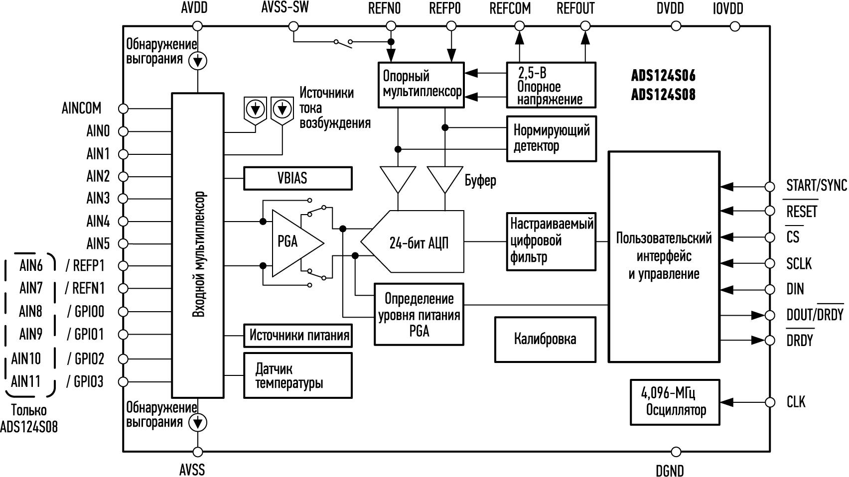 Структурная схема ADS124S08