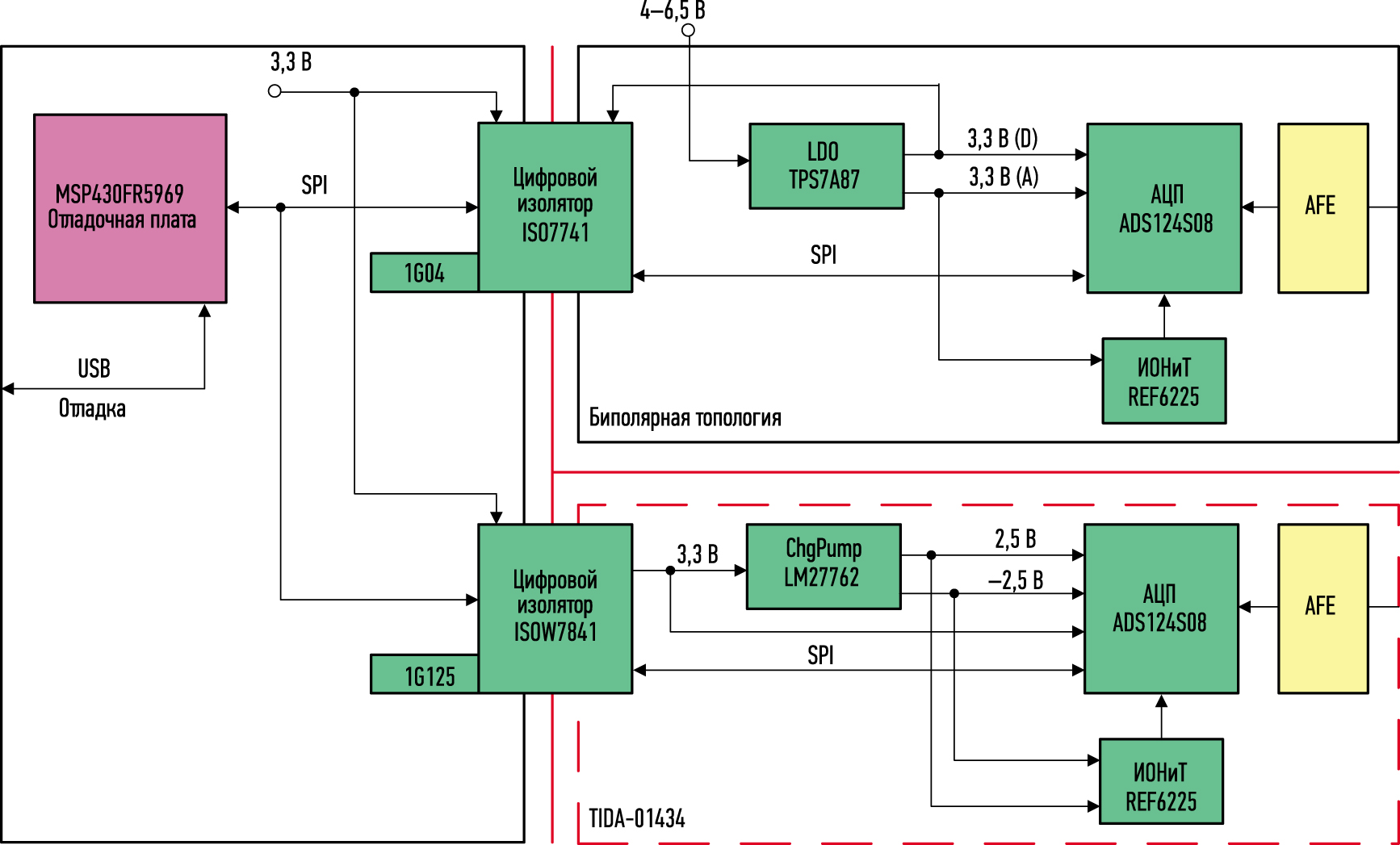 Блок-схема TIDA-01434