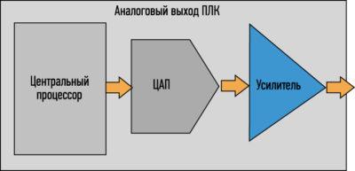 Обобщенная структурная схема аналогового выхода ПЛК