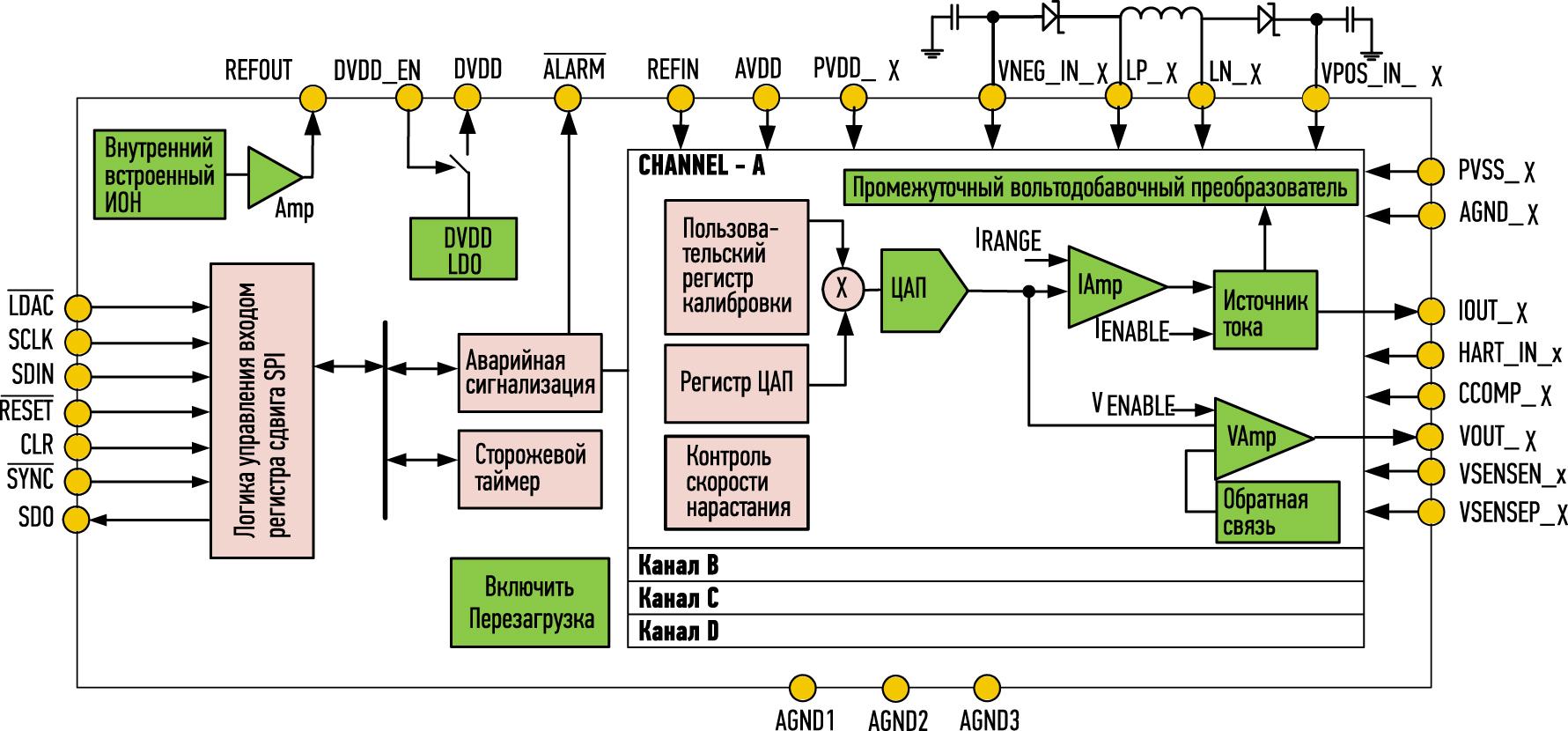 Структурная схема DAC8775