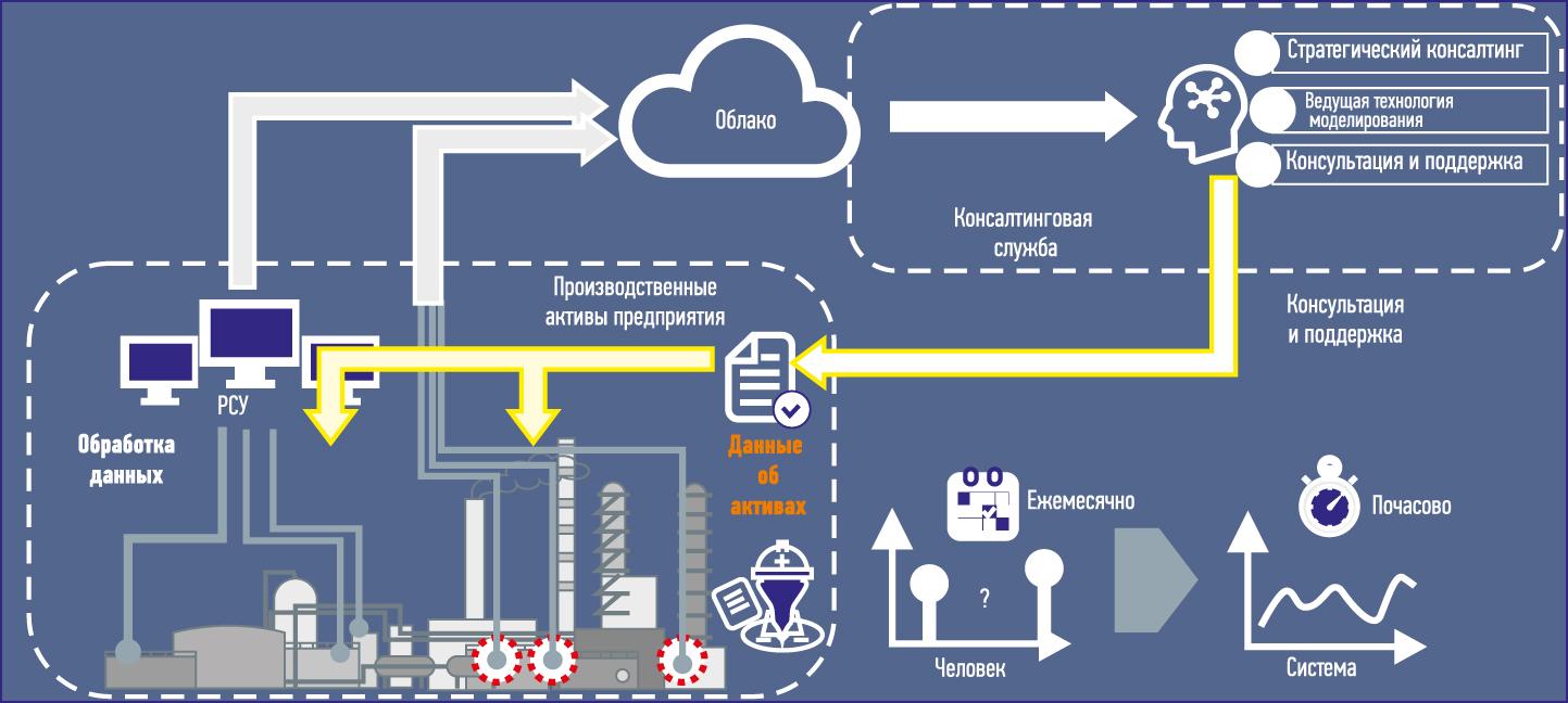 Интегрируя данные в облако, можно создать среду для перекрестного анализа, где сторонние консультанты выполняют высокоточный анализ и предоставляют предложения по оптимизации производства.