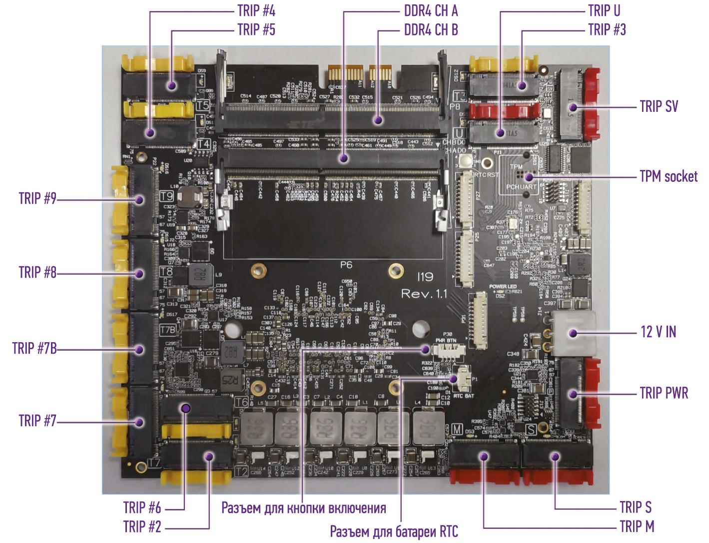 Вид материнской платы Tensor-PC I20A с желтыми и красными TRIP