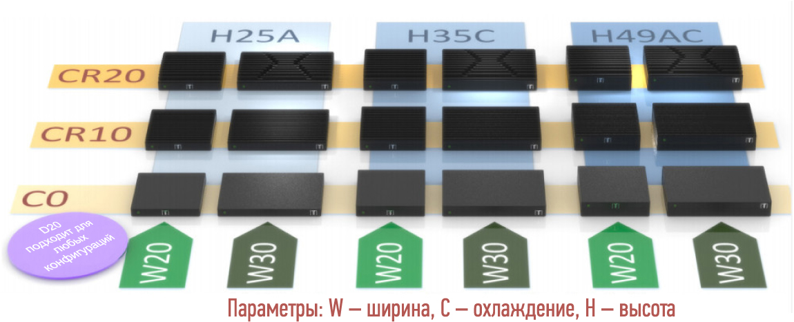 Матрица 18 вариантов корпусов Tensor-PC с различными сочетаниями ширины, высоты и теплоотвода