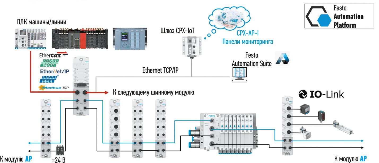 Типовая архитектура инеграции CPX-AP-I в промышленную сеть и в облако