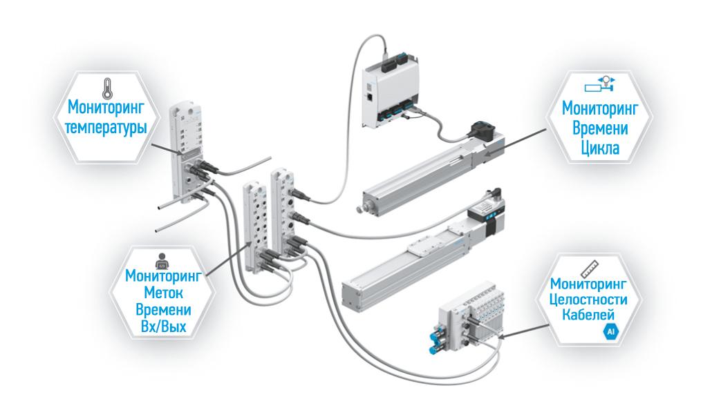 Функции мониторинга CPX-AP-I для реализации предиктивного обслуживания