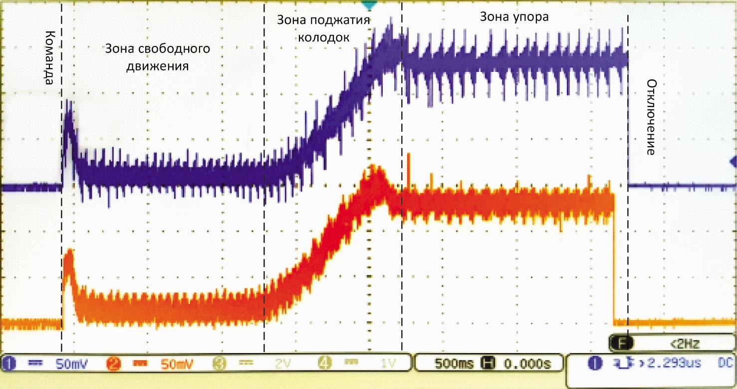 График переходных процессов тока при работе БУСЭТ