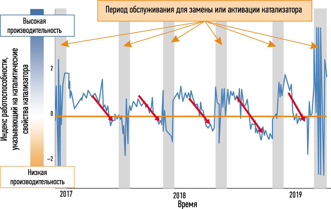 График индекса состояния катализатора показывает, когда износ достигает точек, при которых качество продукта недопустимо ухудшается