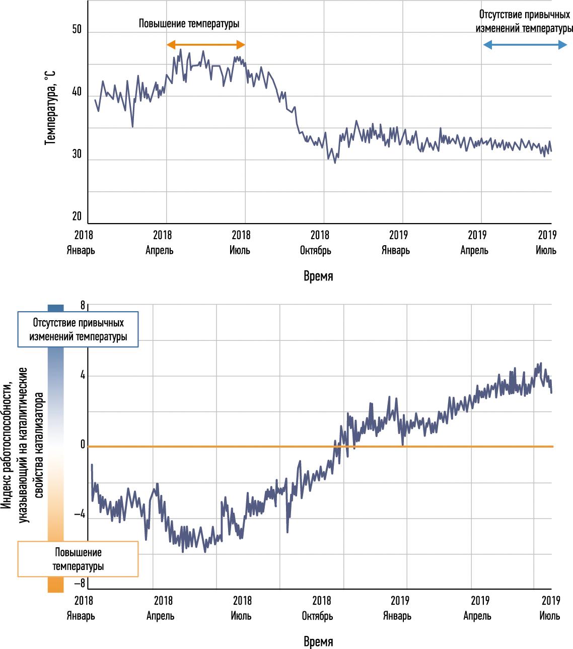 Фактические данные процесса (верхний график) показывают потерю контроля в 2018 г. Созданный индекс (нижний график) показывает, как операторы теперь могут контролировать параметры, чтобы избежать потери холодопроизводительности градирни