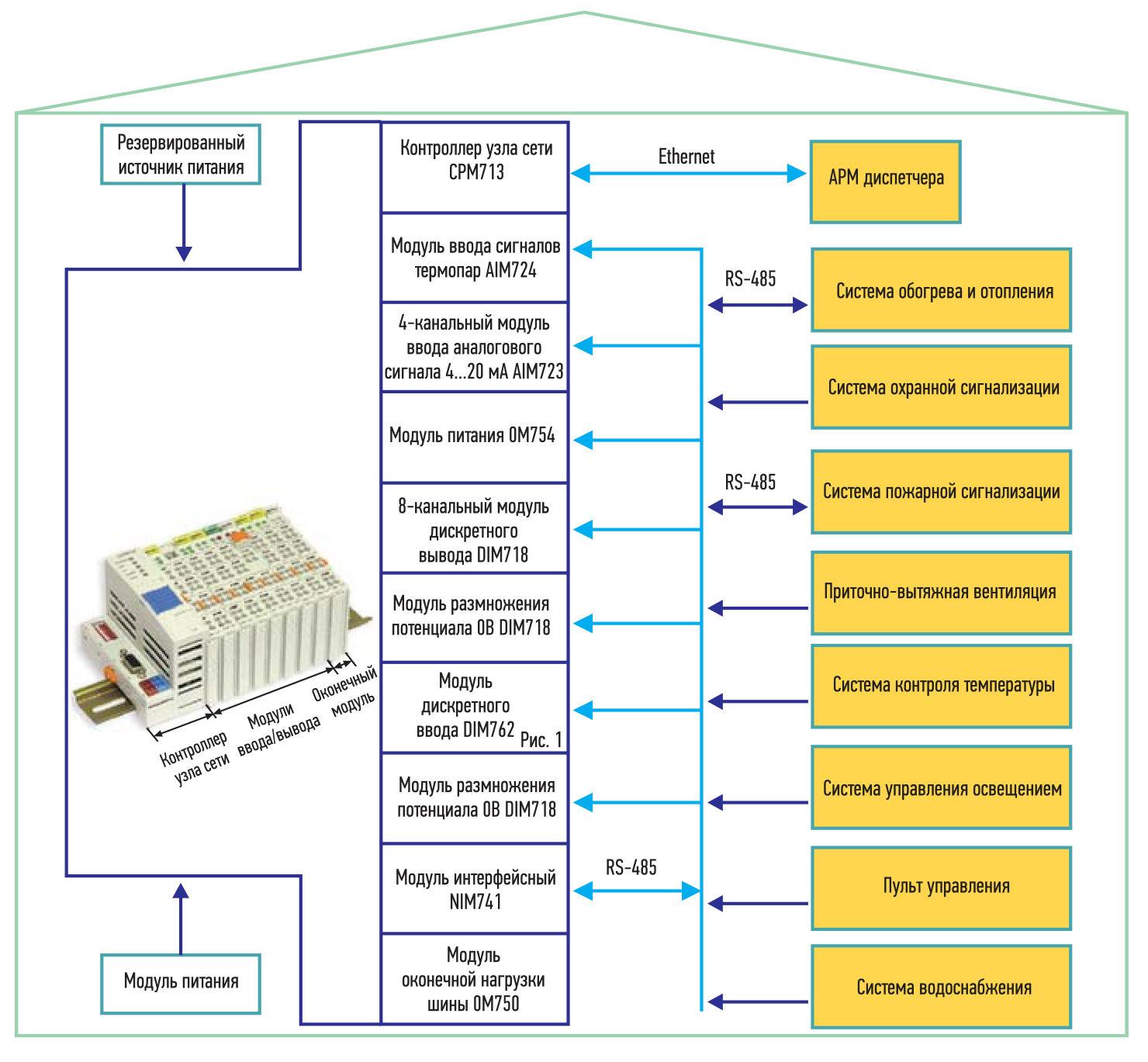 Принципиальная схема АСУ УД на базе ПЛК FASTWEL