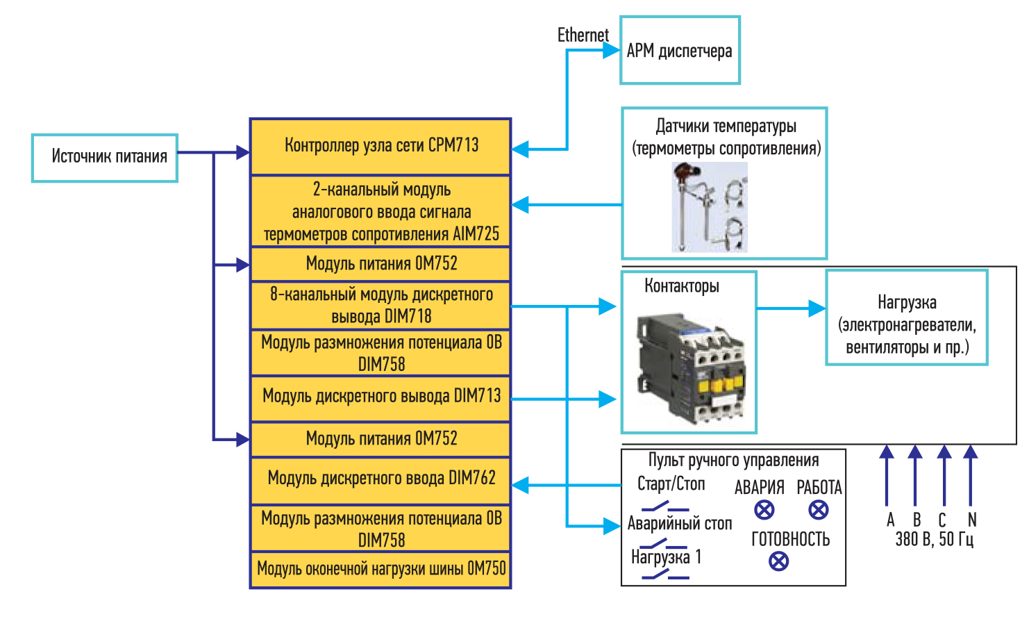 Структурная схема системы обогрева на базе узла сети FASTWEL