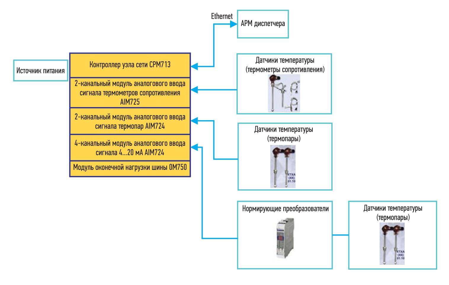 Структурная схема системы контроля температуры на базе узла сети FASTWEL