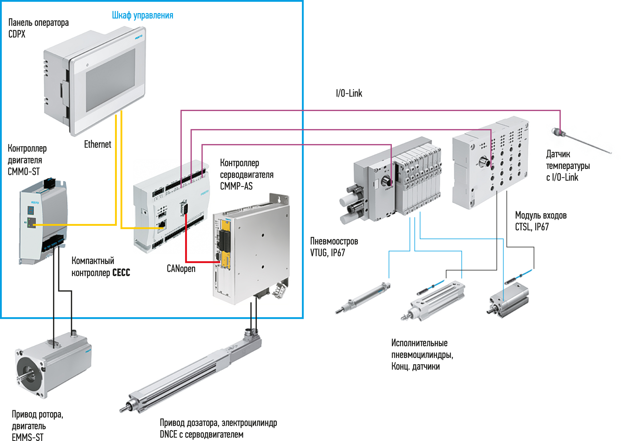 компактный контроллер CECC для задач мехатроники