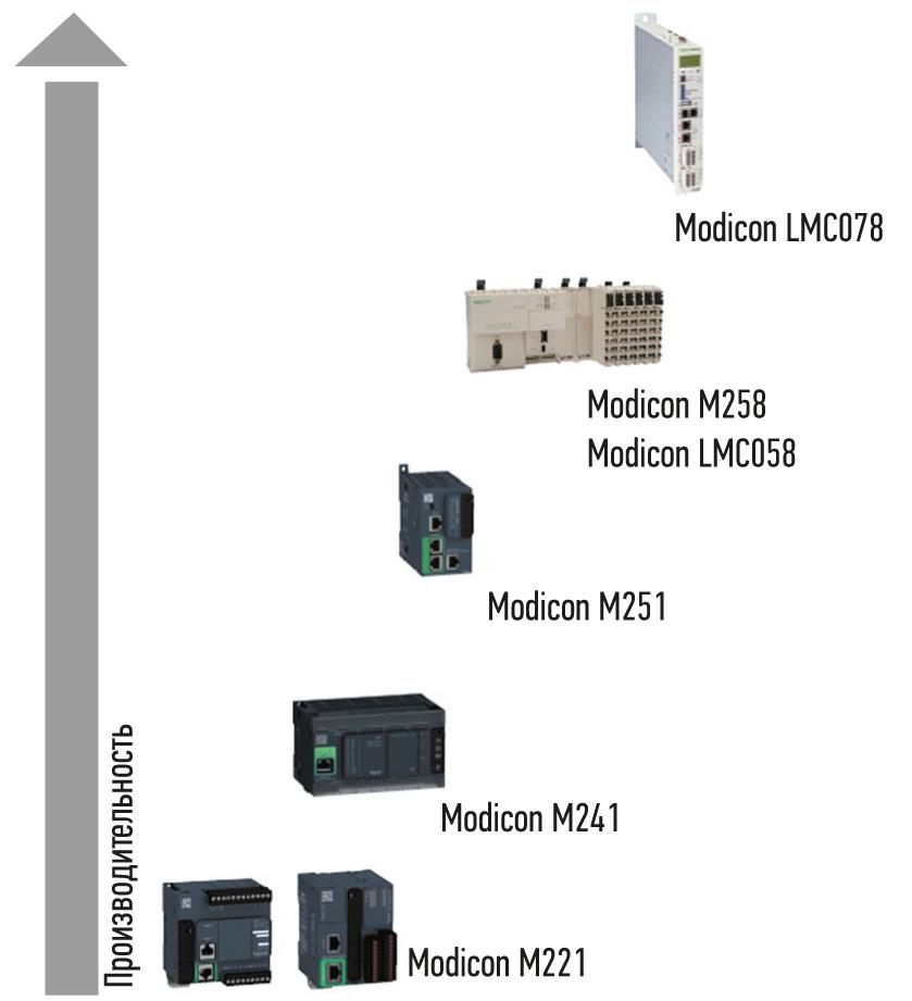 Обновленная линейка ПЛК Modicon серии М2х1
