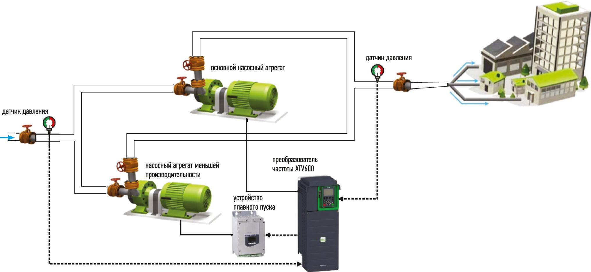 Структура насосной станции с одним основным насосным агрегатом