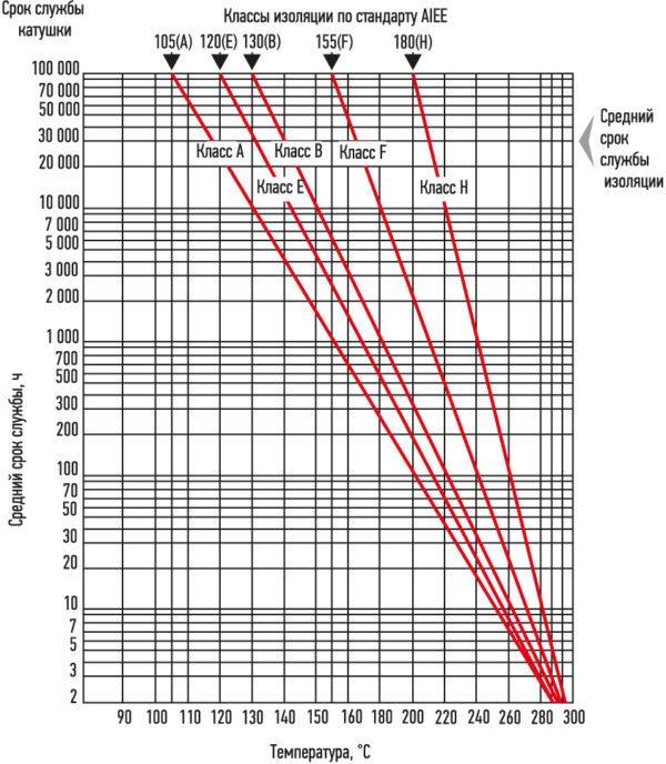 Предполагаемый срок службы катушки солиноидного клапана