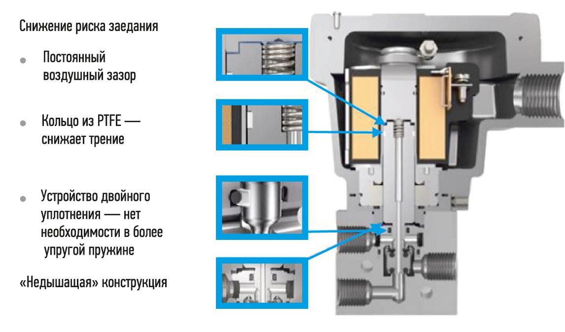 Конструкция солиноидного клапана для снижения риска заедания