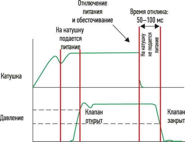Быстро закрывающийся соленоидный клапан повышает безопасность применения