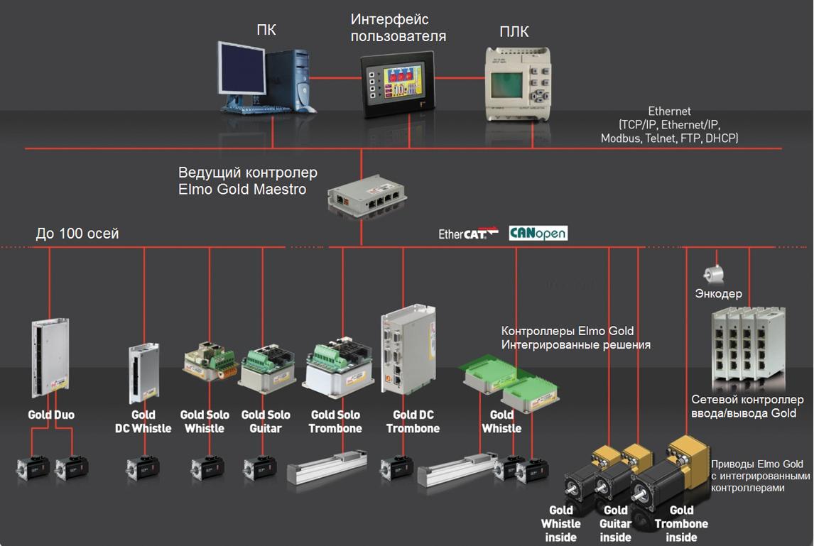 Структура распределенной сети управления на базе семейства ELMO Gold