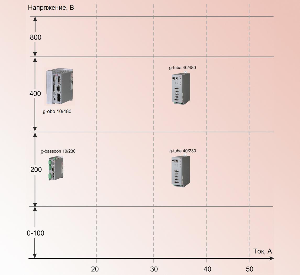 Контроллеры с питанием переменным напряжением