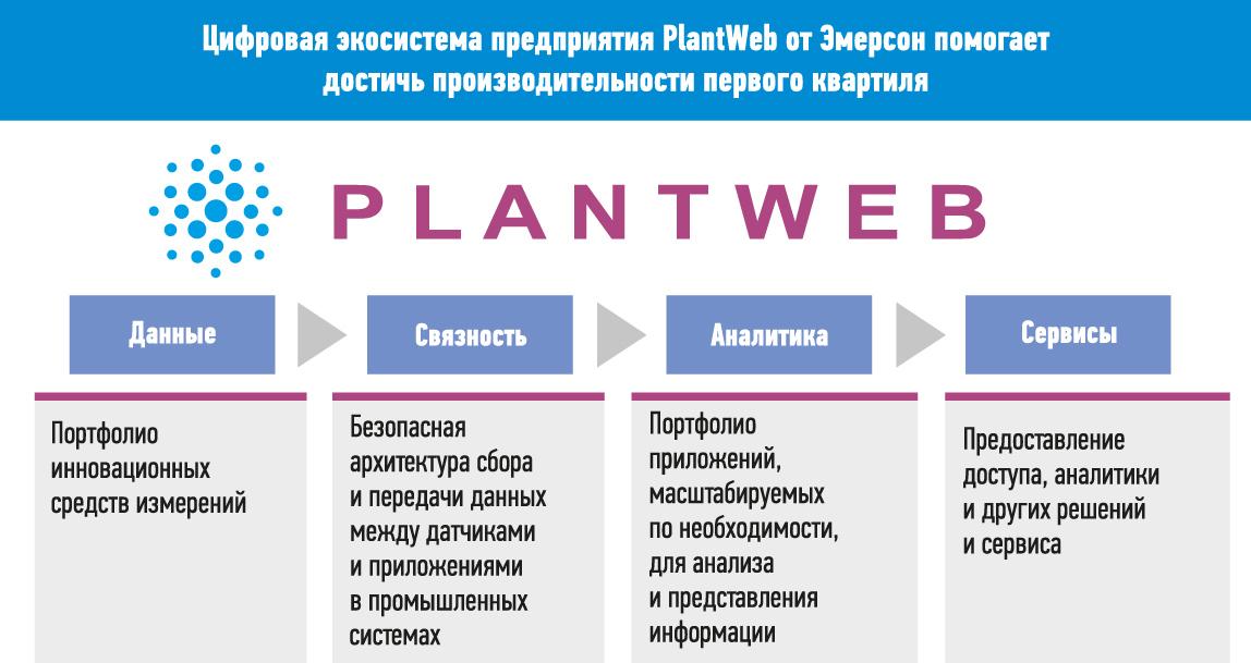 Основополагающие блоки цифровой экосистемы предприятия PlantWeb
