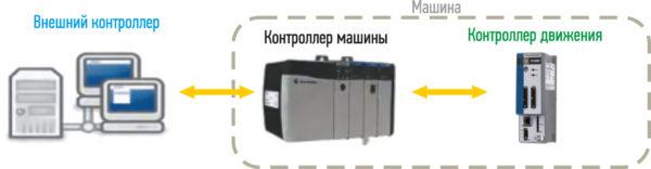 Подключение к машине высокопроизводительной сервосистемы с помощью контроллеров двух типов