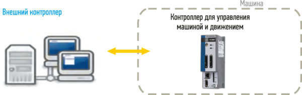 Подключение к машине высокопроизводительной сервосистемы с помощью контроллера для управления машиной и движением одновременно