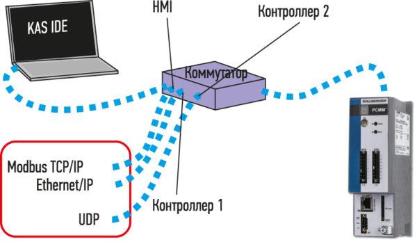 Использование нескольких сетевых интерфейсов