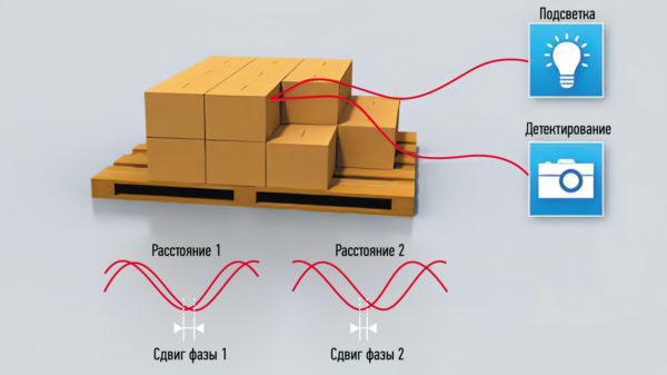 Измерение расстояния до точки на объекте фазовым методом