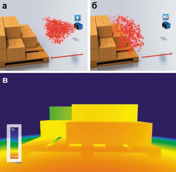 Представление глубины объекта трехмерной ToF-системы компании SICK